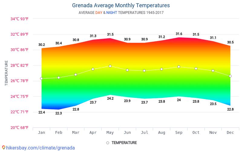 ประเทศเกรเนดา - สภาพอากาศและอุณหภูมิเฉลี่ยรายเดือน 1945 - 2017 อุณหภูมิเฉลี่ยใน ประเทศเกรเนดา ปี สภาพอากาศที่เฉลี่ยใน ประเทศเกรเนดา