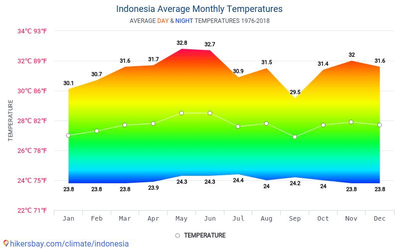 Indonesia - Average Monthly temperatures and weather 1976 - 2018 Average temperature in Indonesia over the years. Average Weather in Indonesia.