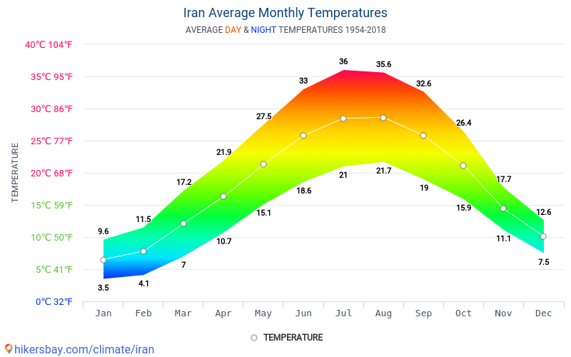 Iran - Average Monthly temperatures and weather 1954 - 2018 Average temperature in Iran over the years. Average Weather in Iran.