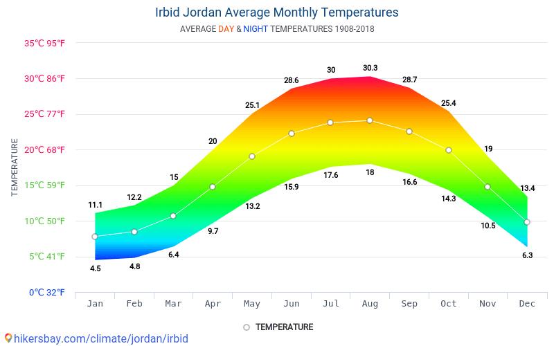 Irbid - औसत मासिक तापमान और मौसम 1908 - 2018 वर्षों से Irbid में औसत तापमान । Irbid, जॉर्डन में औसत मौसम ।