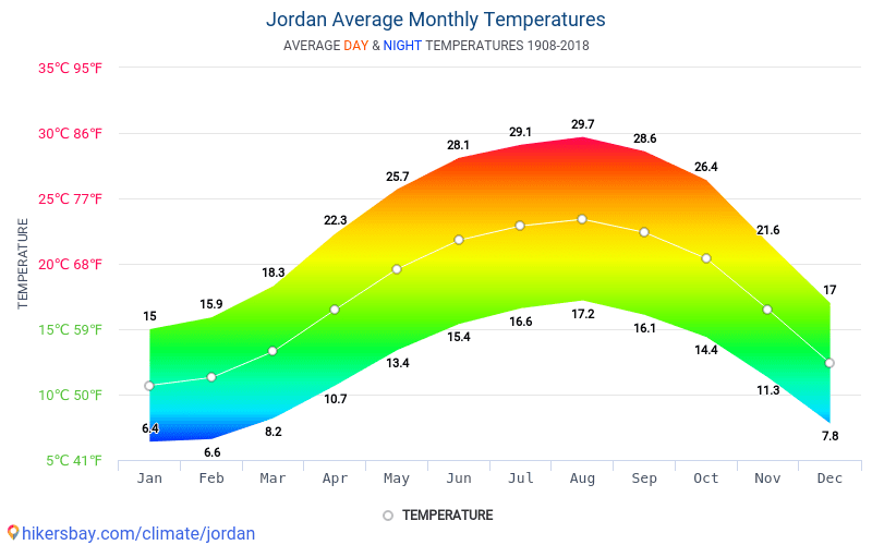 요르단 - 평균 매달 온도 날씨 1908 - 2018 수 년에 걸쳐 요르단 에서 평균 온도입니다. 요르단 의 평균 날씨입니다.