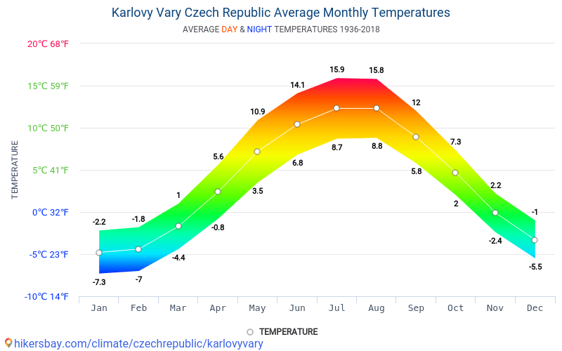 Karlovy Vary - Average Monthly temperatures and weather 1936 - 2018 Average temperature in Karlovy Vary over the years. Average Weather in Karlovy Vary, Czech Republic.