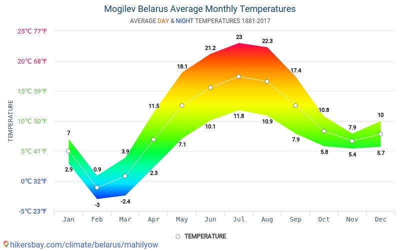 Mohylev - Průměrné měsíční teploty a počasí 1881 - 2017 Průměrná teplota v Mohylev v letech. Průměrné počasí v Mohylev, Bělorusko.
