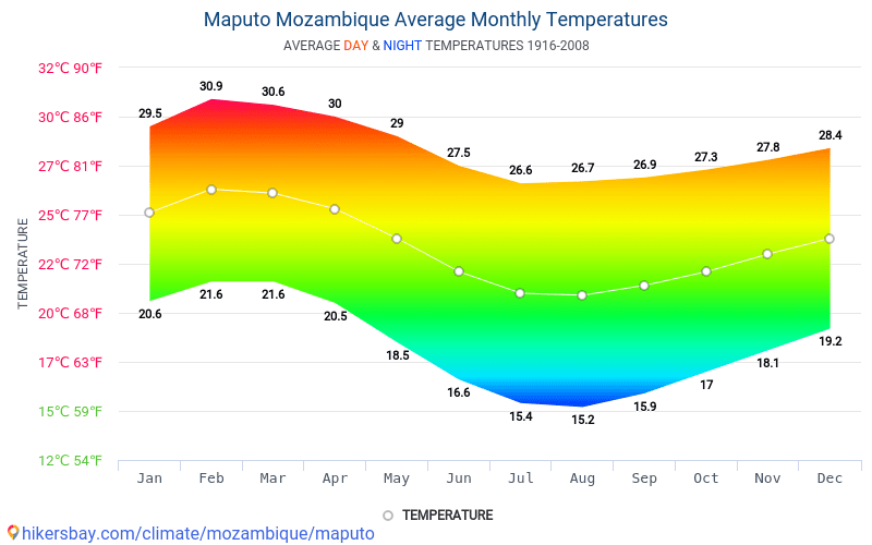 Maputo - Average Monthly temperatures and weather 1916 - 2008 Average temperature in Maputo over the years. Average Weather in Maputo, Mozambique.