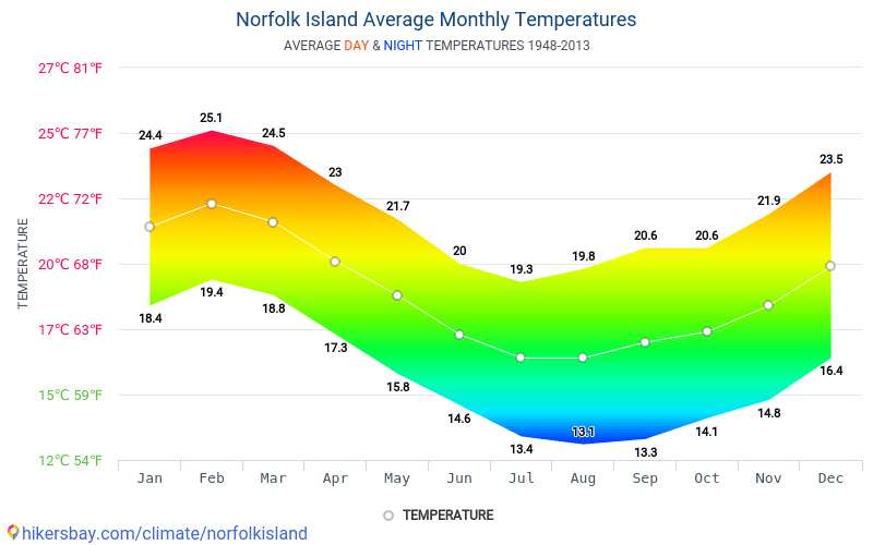 Norfolk Island - Average Monthly temperatures and weather 1948 - 2013 Average temperature in Norfolk Island over the years. Average Weather in Norfolk Island.