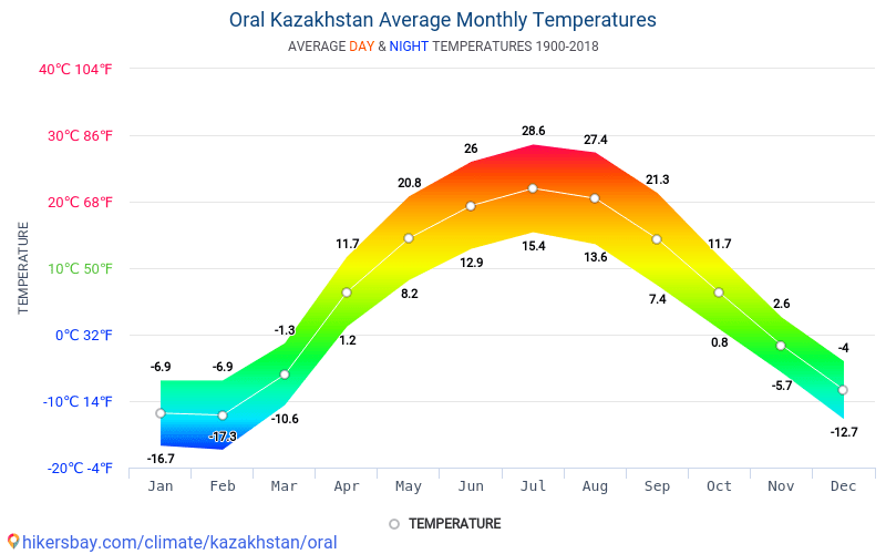 Oral - Average Monthly temperatures and weather 1900 - 2018 Average temperature in Oral over the years. Average Weather in Oral, Kazakhstan.