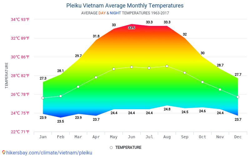 Pleiku - Average Monthly temperatures and weather 1963 - 2017 Average temperature in Pleiku over the years. Average Weather in Pleiku, Vietnam.