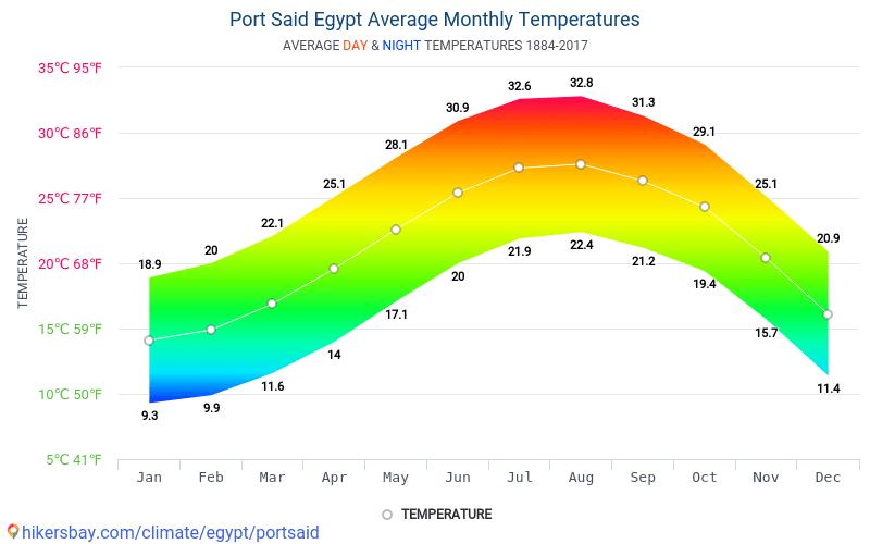 Puerto Saíd - Clima y temperaturas medias mensuales 1884 - 2017 Temperatura media en Puerto Saíd sobre los años. Tiempo promedio en Puerto Saíd, Egipto.