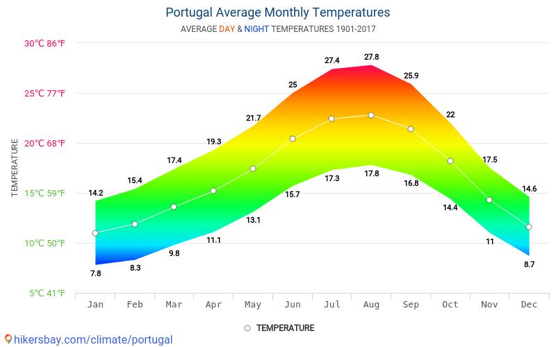 Portugal - Monatliche Durchschnittstemperaturen und Wetter 1901 - 2017 Durchschnittliche Temperatur im Portugal im Laufe der Jahre. Durchschnittliche Wetter in Portugal.
