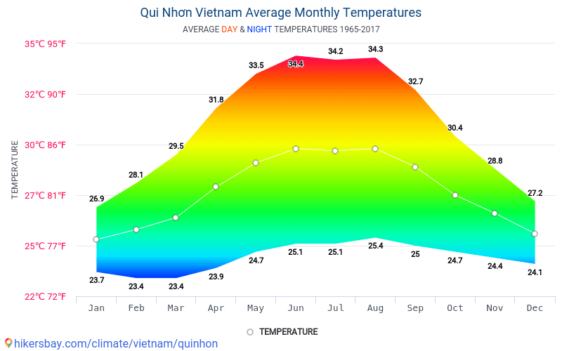 Qui Nhơn - Average Monthly temperatures and weather 1965 - 2017 Average temperature in Qui Nhơn over the years. Average Weather in Qui Nhơn, Vietnam.