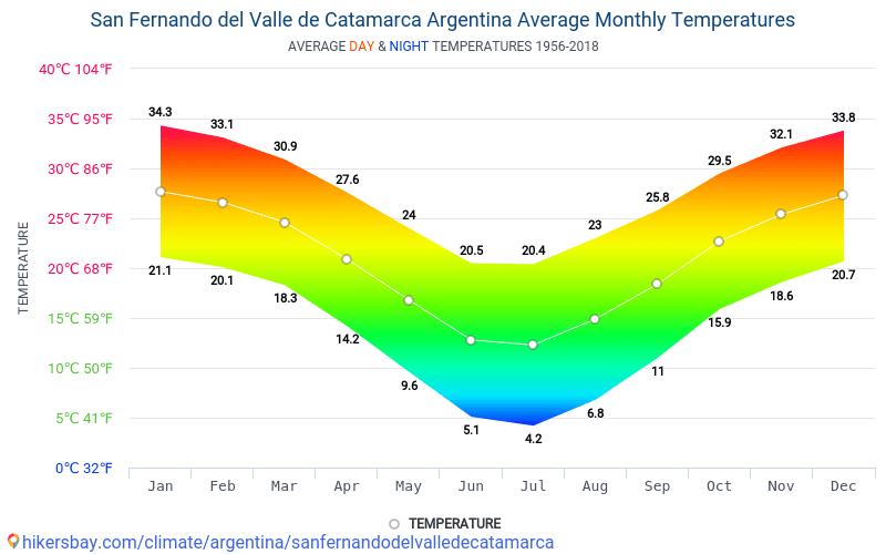 San Fernando del Valle de Catamarca - Average Monthly temperatures and weather 1956 - 2018 Average temperature in San Fernando del Valle de Catamarca over the years. Average Weather in San Fernando del Valle de Catamarca, Argentina.