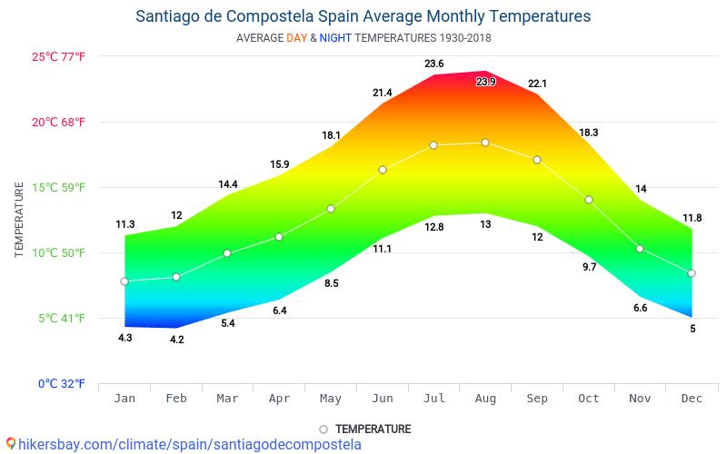 ซานเตียโกเดกอมโปสเตลา - สภาพอากาศและอุณหภูมิเฉลี่ยรายเดือน 1930 - 2018 อุณหภูมิเฉลี่ยใน ซานเตียโกเดกอมโปสเตลา ปี สภาพอากาศที่เฉลี่ยใน ซานเตียโกเดกอมโปสเตลา, ประเทศสเปน