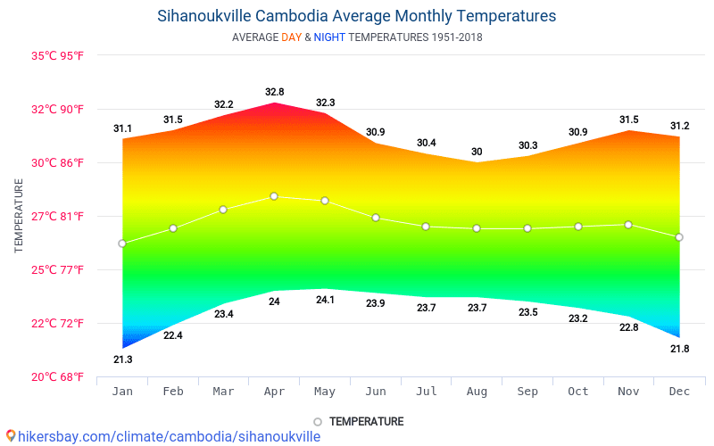 Sihanoukville - Average Monthly temperatures and weather 1951 - 2018 Average temperature in Sihanoukville over the years. Average Weather in Sihanoukville, Cambodia.