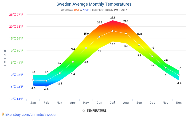 Sweden - Average Monthly temperatures and weather 1951 - 2017 Average temperature in Sweden over the years. Average Weather in Sweden.