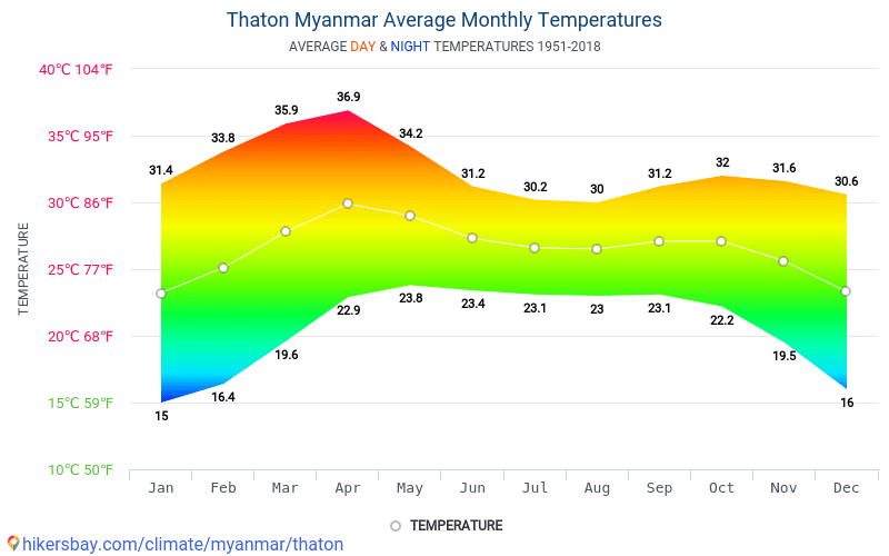 Thaton - Average Monthly temperatures and weather 1951 - 2018 Average temperature in Thaton over the years. Average Weather in Thaton, Myanmar.