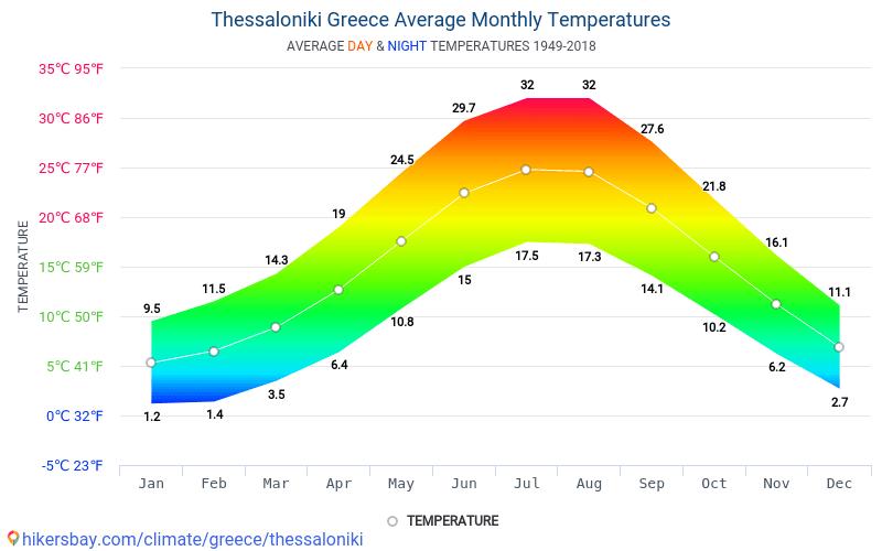 塞萨洛尼基 - 平均每月气温和天气 1949 - 2018 平均温度在 塞萨洛尼基 多年来。 塞萨洛尼基, 希腊 中的平均天气。