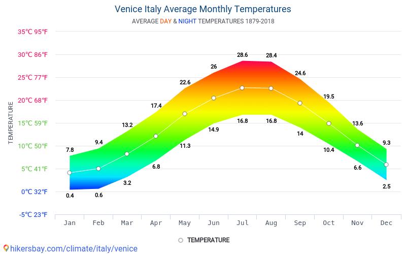 Venetië - Gemiddelde maandelijkse temperaturen en weer 1879 - 2018 Gemiddelde temperatuur in de Venetië door de jaren heen. Het gemiddelde weer in Venetië, Italië.
