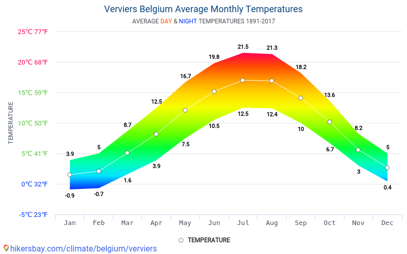 Verviers - Average Monthly temperatures and weather 1891 - 2017 Average temperature in Verviers over the years. Average Weather in Verviers, Belgium.