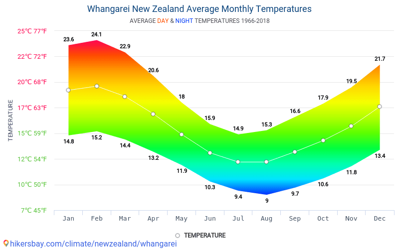 Whangarei - Average Monthly temperatures and weather 1966 - 2018 Average temperature in Whangarei over the years. Average Weather in Whangarei, New Zealand.