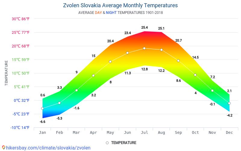 Zvolen - Average Monthly temperatures and weather 1901 - 2018 Average temperature in Zvolen over the years. Average Weather in Zvolen, Slovakia.