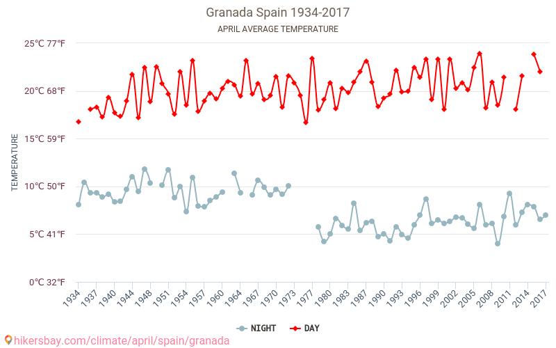 Granada - Klimatické změny 1934 - 2017 Průměrná teplota v Granada v letech. Průměrné počasí v Duben.