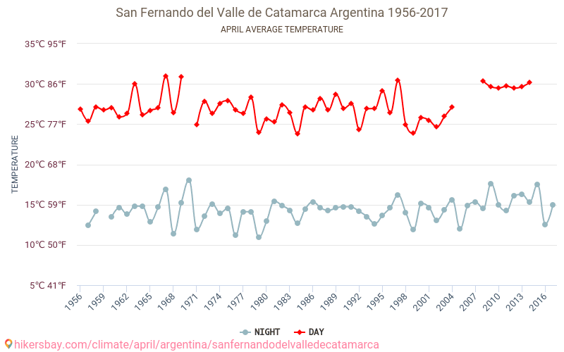 San Fernando del Valle de Catamarca - Climate change 1956 - 2017 Average temperature in San Fernando del Valle de Catamarca over the years. Average Weather in April.