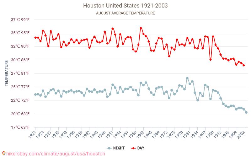 Houston - Climáticas, 1921 - 2003 Temperatura média em Houston ao longo dos anos. Tempo médio em Agosto.
