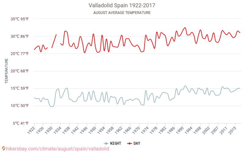 بلد الوليد - تغير المناخ 1922 - 2017 يبلغ متوسط درجة الحرارة في بلد الوليد على مر السنين. متوسط حالة الطقس في آب/أغسطس.