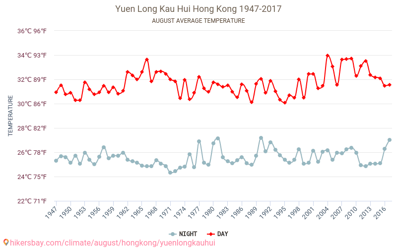 Yuen Long Kau Hui - Climate change 1947 - 2017 Average temperature in Yuen Long Kau Hui over the years. Average Weather in August.