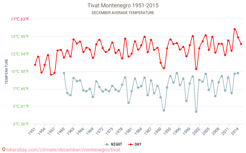 Tivat - Climate change 1951 - 2015 Average temperature in Tivat over the years. Average Weather in December.