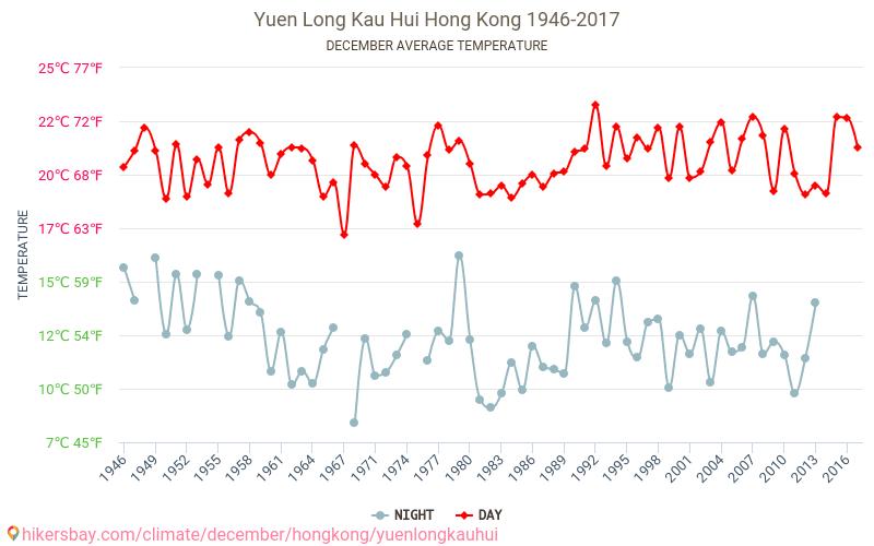 Yuen Long Kau Hui - Зміна клімату 1946 - 2017 Середня температура в Yuen Long Kau Hui протягом багатьох років. Середній Погодні в грудні. hikersbay.com
