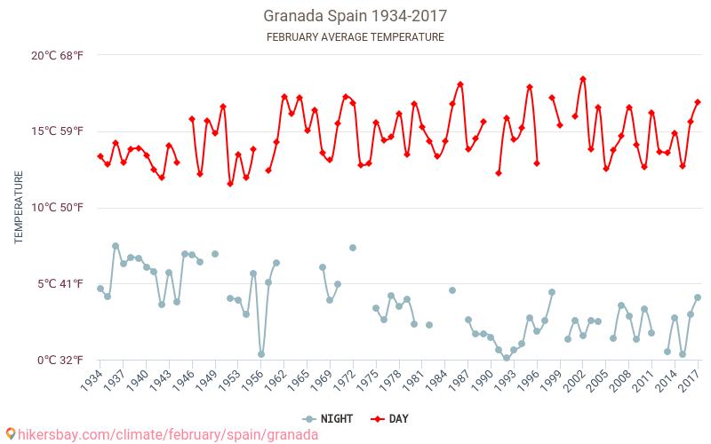 Гранада - Изменение климата 1934 - 2017 Средняя температура в Гранада с годами. Средняя Погода в феврале.