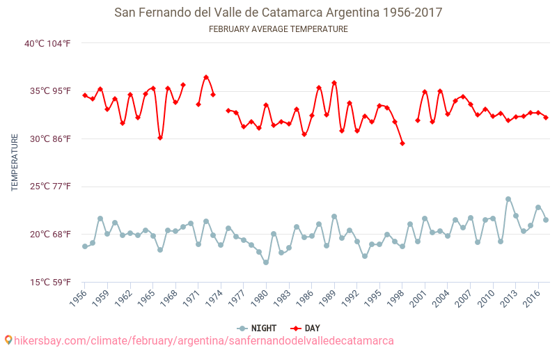 San Fernando del Valle de Catamarca - Climate change 1956 - 2017 Average temperature in San Fernando del Valle de Catamarca over the years. Average Weather in February.