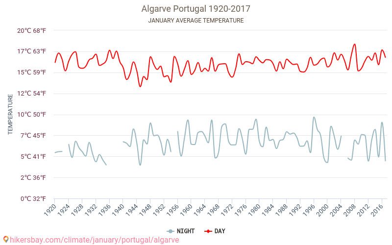 Algarve - Climate change 1920 - 2017 Average temperature in Algarve over the years. Average Weather in January.