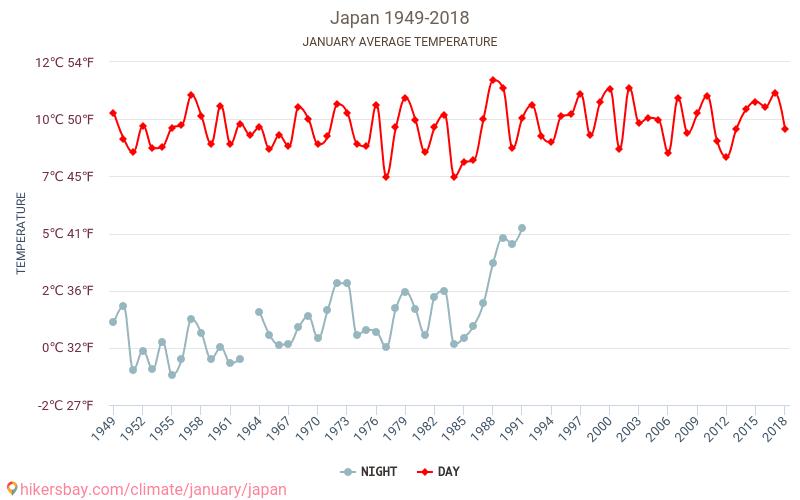 Japan - Klimaendringer 1949 - 2018 Gjennomsnittstemperaturen i Japan gjennom årene. Gjennomsnittlige været i Januar.
