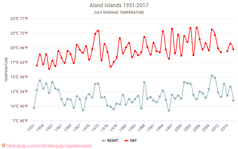 Aland Islands - Climate change 1951 - 2017 Average temperature in Aland Islands over the years. Average Weather in July.