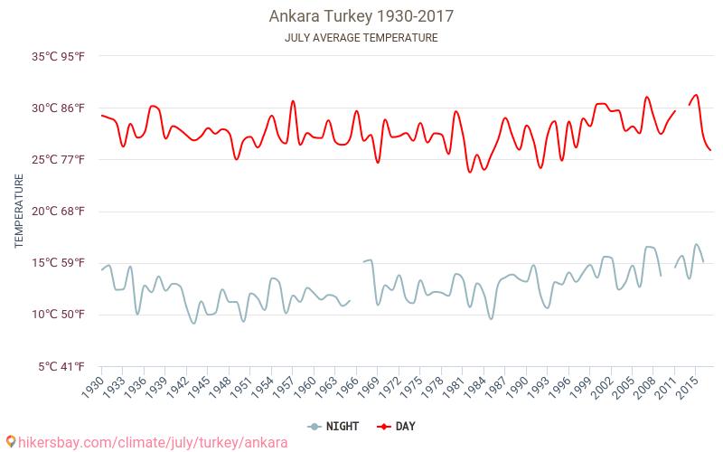 Анкара - Климата 1930 - 2017 Средната температура в Анкара през годините. Средно време в Юли.
