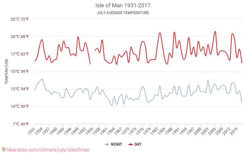 Isle of Man - Climate change 1931 - 2017 Average temperature in Isle of Man over the years. Average Weather in July.