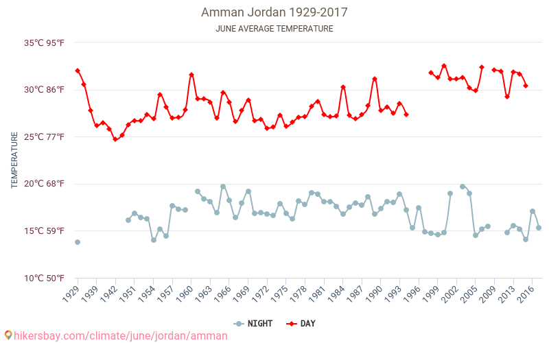 Amman - Climate change 1929 - 2017 Average temperature in Amman over the years. Average Weather in June.