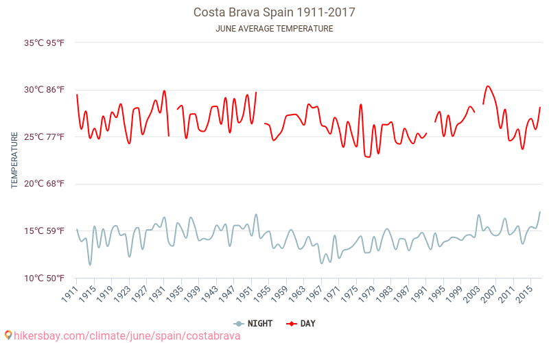 Costa Brava - Climate change 1911 - 2017 Average temperature in Costa Brava over the years. Average Weather in June.
