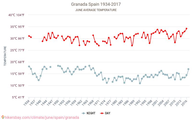 Granada - Klimawandel- 1934 - 2017 Durchschnittliche Temperatur im Granada im Laufe der Jahre. Durchschnittliche Wetter in Juni.