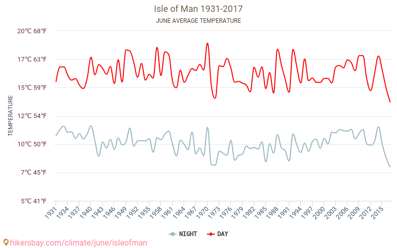 Isle of Man - Climate change 1931 - 2017 Average temperature in Isle of Man over the years. Average Weather in June.