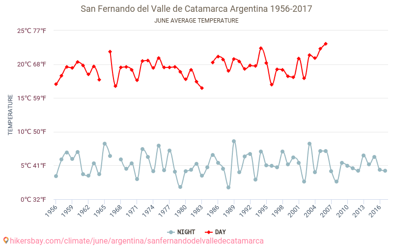 San Fernando del Valle de Catamarca - Climate change 1956 - 2017 Average temperature in San Fernando del Valle de Catamarca over the years. Average Weather in June.