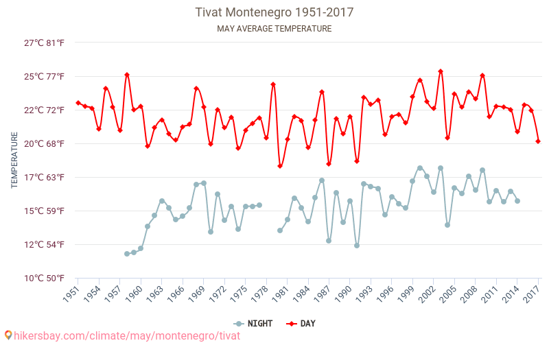 Tivat - Climate change 1951 - 2017 Average temperature in Tivat over the years. Average Weather in May.