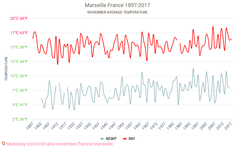Marseille - Climate change 1897 - 2017 Average temperature in Marseille over the years. Average Weather in November.