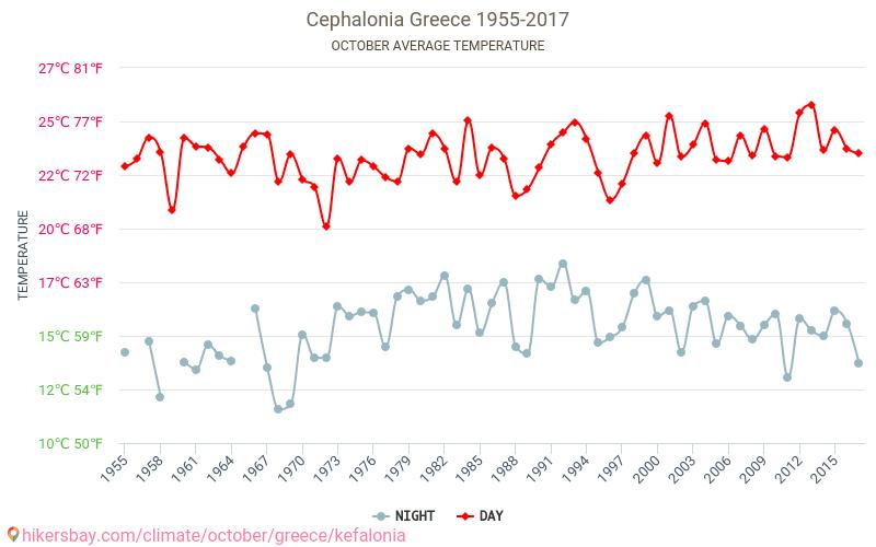 Cefalônia - Climáticas, 1955 - 2017 Temperatura média em Cefalônia ao longo dos anos. Tempo médio em Outubro.