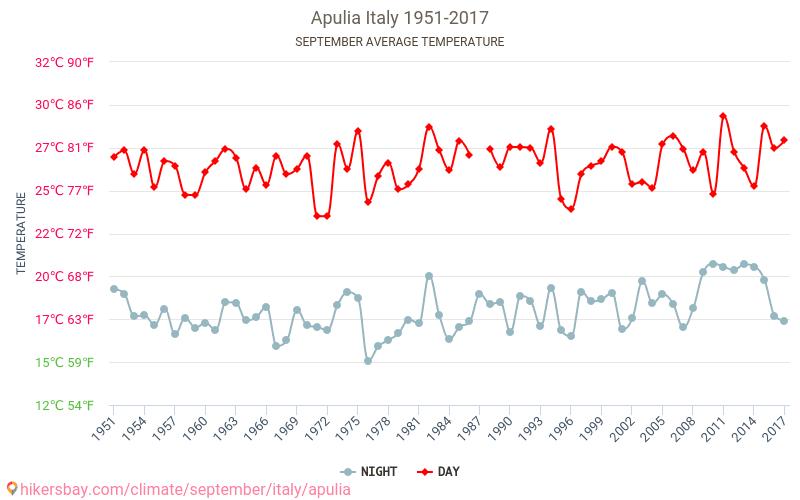 Apulia - El cambio climático 1951 - 2017 Temperatura media en Apulia sobre los años. Tiempo promedio en Septiembre.