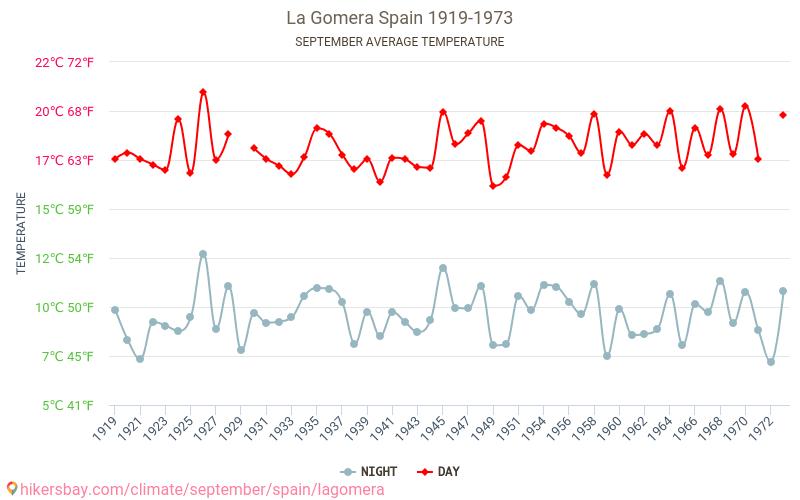 Гомера - Климата 1919 - 1973 Средната температура в Гомера през годините. Средно време в Септември.