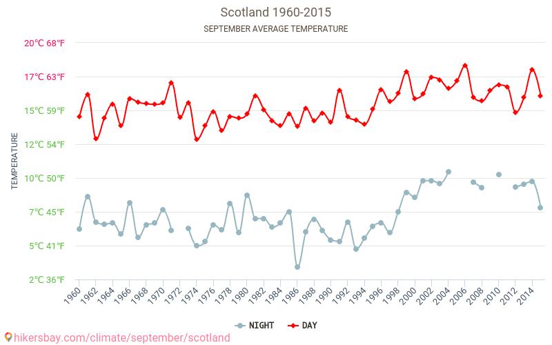 스코틀랜드 - 기후 변화 1960 - 2015 수 년에 걸쳐 스코틀랜드 에서 평균 온도입니다. 9 월 의 평균 날씨입니다. hikersbay.com