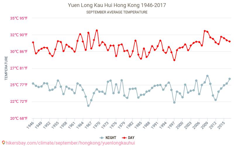 Yuen Long Kau Hui - Climáticas, 1946 - 2017 Temperatura média em Yuen Long Kau Hui ao longo dos anos. Tempo médio em Setembro de.